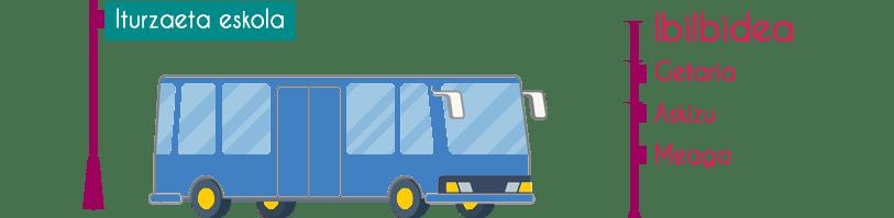 Autobus-Getaria-Meagas